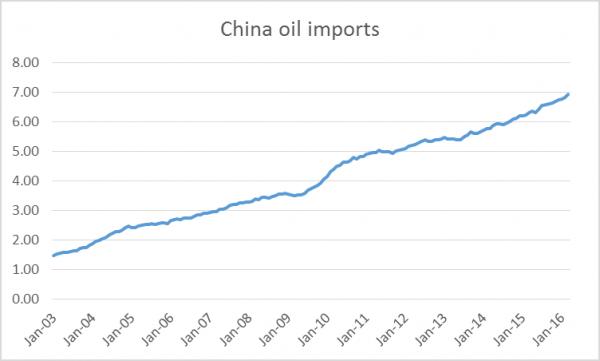 china_oil_imports_May_16