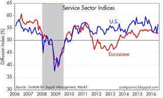 US vs Eurozone Serv