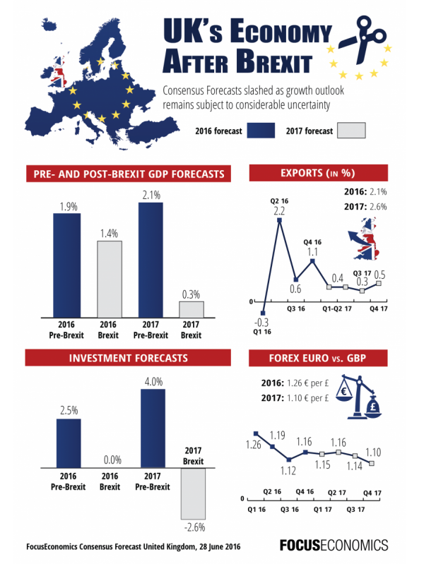 focuseconomics_uk_afterbrexit_infographic